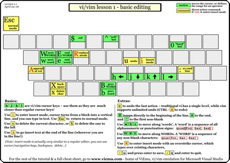 tutorial vim linux graphical vi vim cheat sheet and tutorial csdn博客