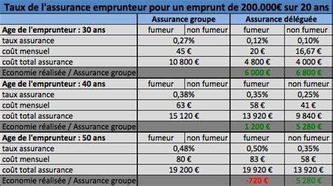 Credit Immobilier Pour Louer 4334 by Comparatif Cr 233 Dit Immobilier Immobilier En Image