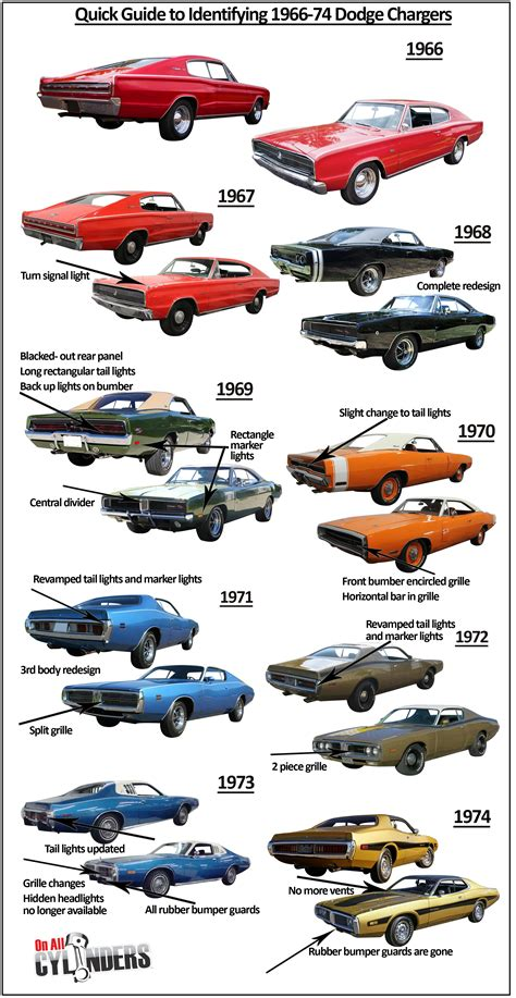 great cars a field guide to classic models from 1950 to 1970 books ride guides a guide to identifying early dodge
