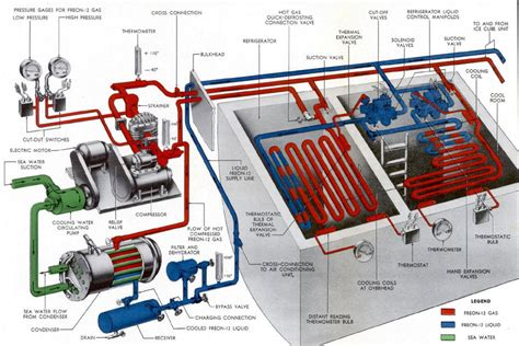 Adearest Commercial And Industrial Refrigeration - applications of refrigeration and air conditioning