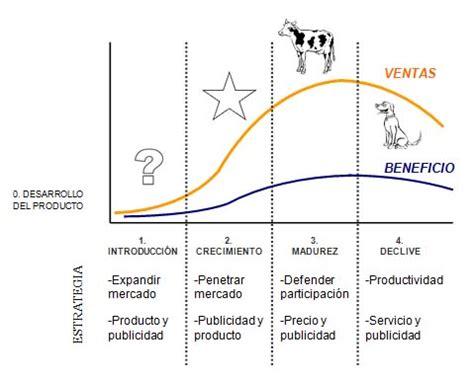 marketing el ciclo de vida de los productos  la