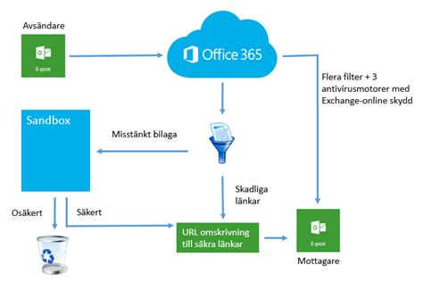Office 365 Advanced Threat Protection Advanced Threat Protection Atp Atrox Se