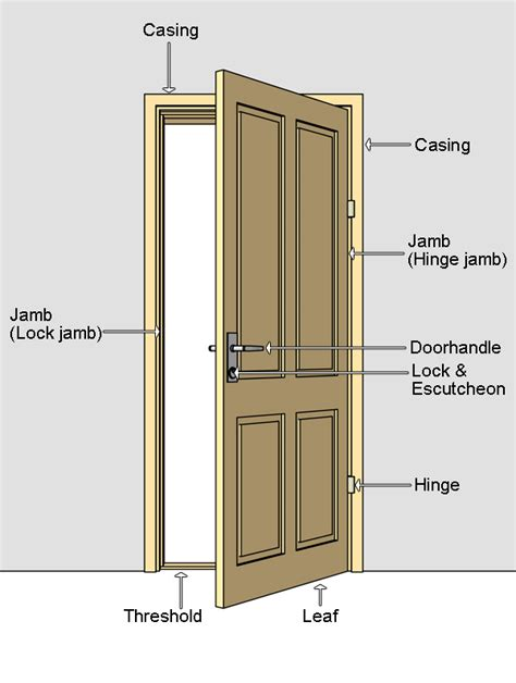 Parts Of A Hinged Door Door Nomenclature Parts Of A Front Door