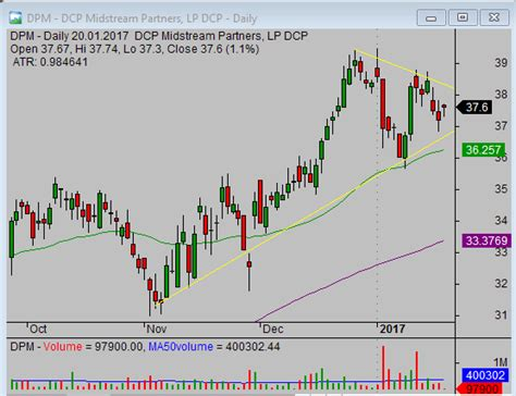 flag pattern stock screener screening for profitable chart patterns like flag and
