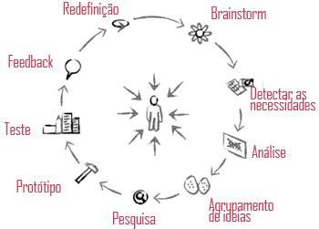 design thinking o que é design thinking invertendo a ordem dos processos promoline