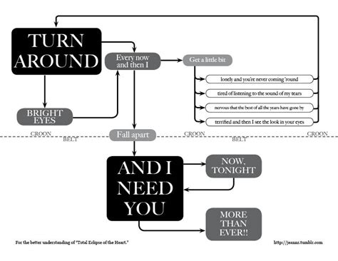 turn around flowchart total eclipse of the the flowchart visualjournalism