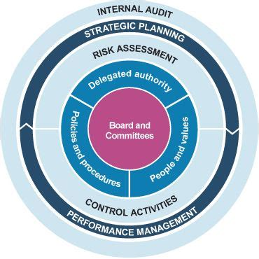 corporate governance framework diagram search and search on
