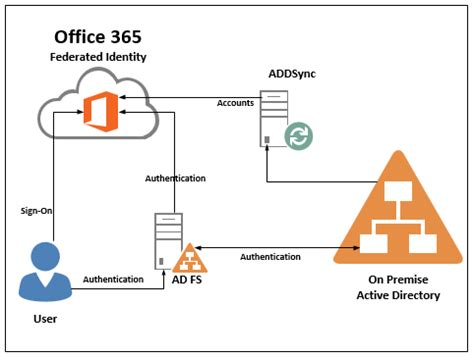 office 365 diagram high availability shane jackson it pro