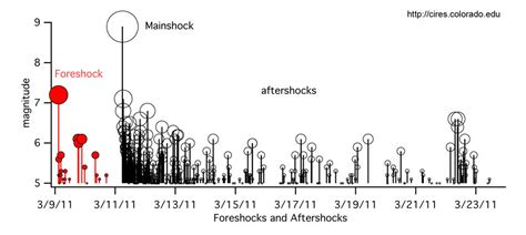 Japan Aftershock seismic reports and discussions