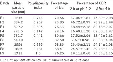 design expert dx7 development of ph sensitive polymeric nanoparticles of
