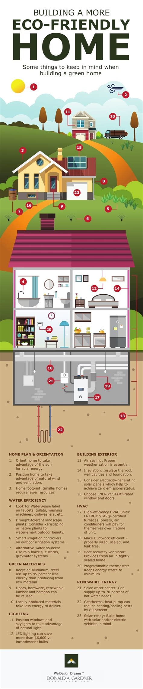 home construction costs considerations infographic building a more eco friendly home infographic greener