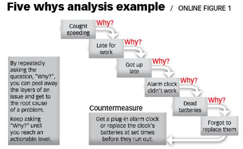 The Root Cause Analysis An Art Seldom Practiced In China Qualityinspection Org 5 Whys Root Cause Analysis Template