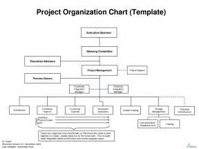7 best images of project management organizational chart