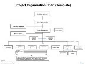 project organizational chart template 7 best images of project management organizational chart