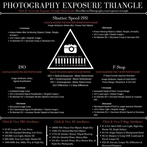 Pdf Understanding Exposure Fourth Photographs by Exposure Triangle Photography Guide Updated 2018 Dave