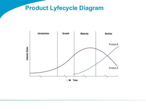 togaf 9 1 templates togaf 9 template product lyfecycle diagram