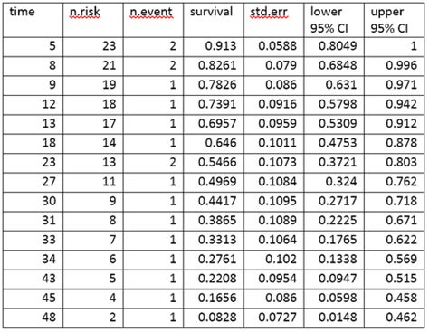how is the water table where i live survival analysis