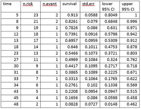 Lifier Betavo Bt7301 Power Lifier survival analysis