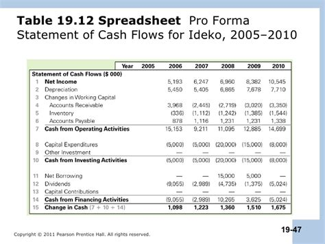 sle cash flow statement real estate berk chapter 19 case