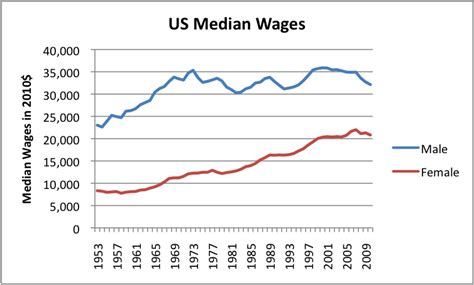 wages for and the tie between energy consumption employment and