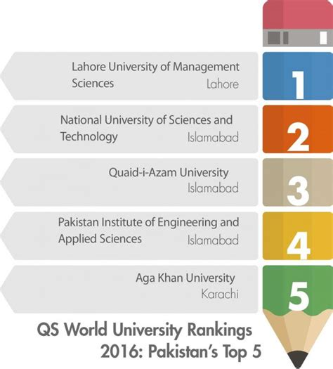 Top 5 Mba Colleges In World by Qs World Rankings 2016 Pakistan Top 5