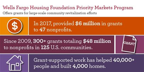 wells fargo housing foundation wells fargo housing foundation announces 6 million in grants 3bl media