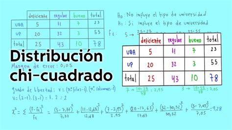 tabla distribucion chi cuadrado distribuci 243 n chi cuadrado