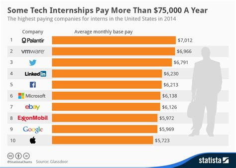 intern in a company chart some tech internships pay more than 75 000 a year