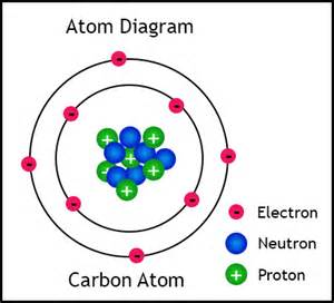 Proton Location In Atom Properties Of Subatomic Particles Electron Protron