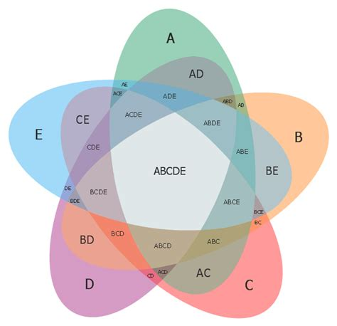 venn diagram 5 circles template 5 set venn diagram template circles venn diagram