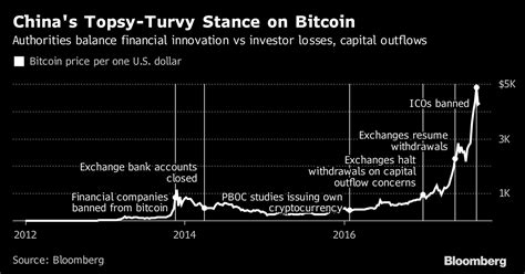 bitcoin china bitcoin investors undeterred as china cracks down on
