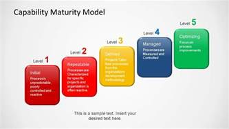 capabilities presentation template business model business capability models