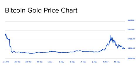 bitcoin gold price bitcoin gold will an announced breakthrough become