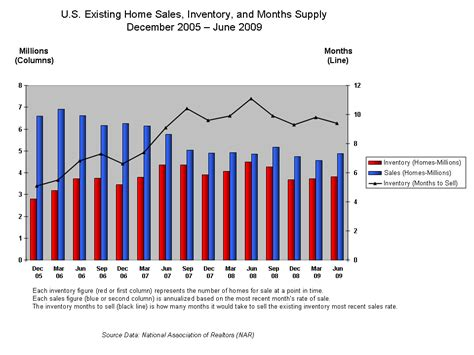 file existing home sales chart mar 09b png wikimedia