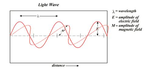 wave model of light quantum mechanics what does a light wave look like 3d