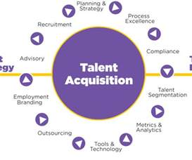 onboarding and talent acquisition human resources today