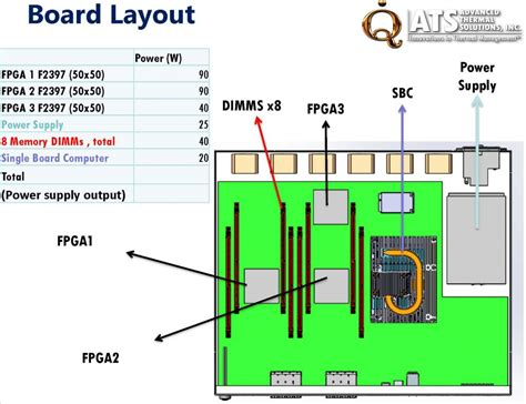sfp layout guidelines discussion of thermal solution for stratix 10 fpga
