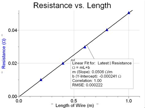how to tell how much resistance a resistor has summer term