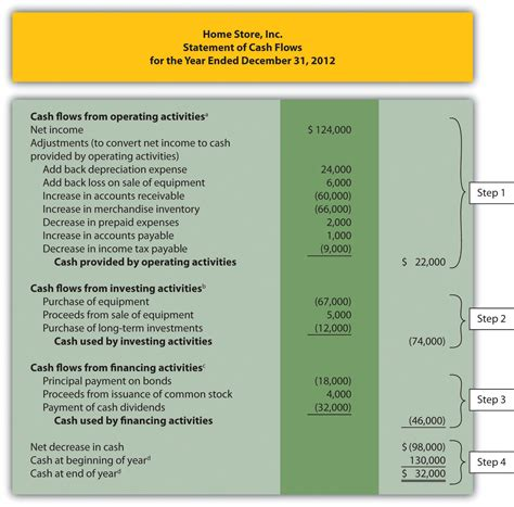 statement of cash flows sections how is the statement of cash flows prepared and used