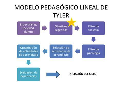 Definicion De Modelo Curricular Lineal 2012 Los Objetivos Educativos