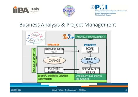 Mba In Business Analytics Scope by 03 Pm Ba Dynamic Duo Babok Pm B Arelationships Prassede