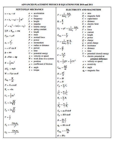 Ap Physics Reference Table by Ap Physics Equation Sheet Harness Webpage