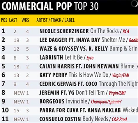 top 10 pop songs 2014 list 2014 new releases 2015 new songs list quot shelter me quot takes the 2 spot for uk s music week