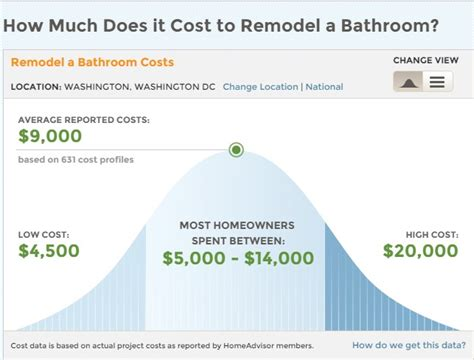 how much does it cost to remodel bathroom washington dc metro area remodeling trends smart house