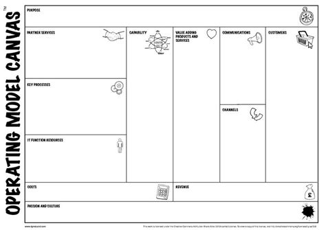 Free Design Tool file operating model canvas wiki pdf