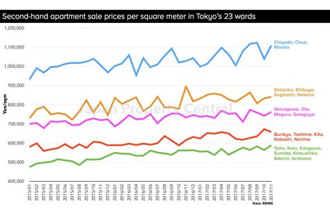 tokyo apartment sale prices increase for 62nd month