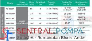 Mesin Pompa Booster Wilo Pb 201 Ea pompa compact booster pb 201 ea wilo 200 watt sentral pompa solusi pompa air rumah dan