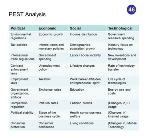 pest policy template 50 competitive intelligence analysis techniques