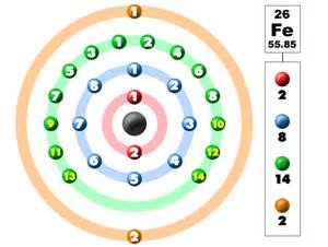 How Many Protons Does Germanium Chem4kids Iron Orbital And Bonding Info