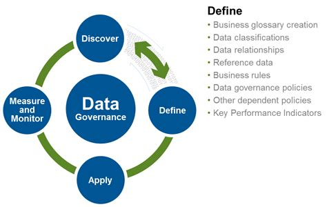 What Is The Best Definition Of A Targeted Resume by Data Governance Define Processes